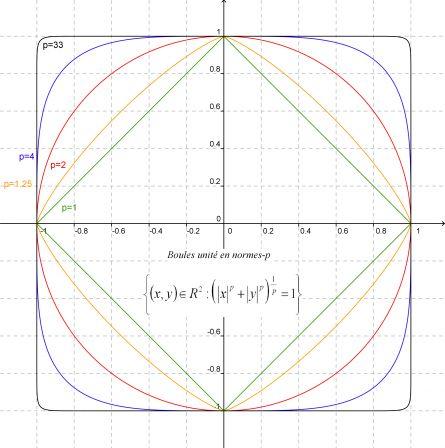 Boules-unite-en-normes-p--avec-quadrillage-et-equation.png